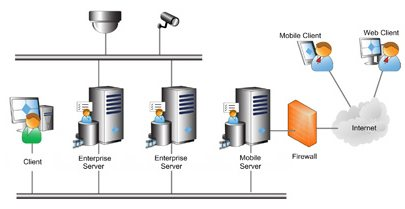 IP Video Networking - Illustration